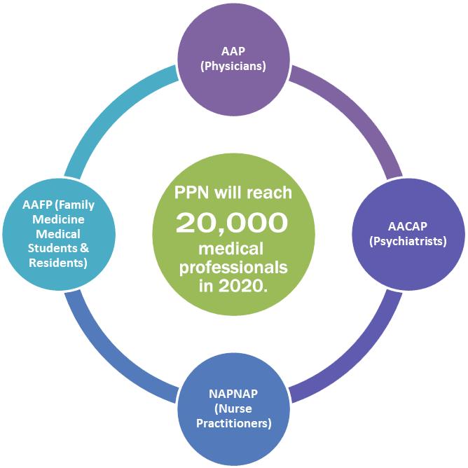 pandas, pans, goals, 2020, pandas physicians network