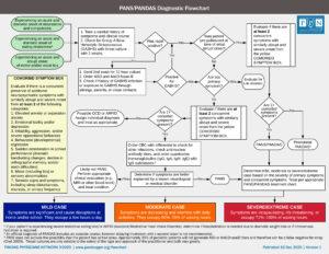 PANS/PANDAS Diagnostc Flowchart 2020