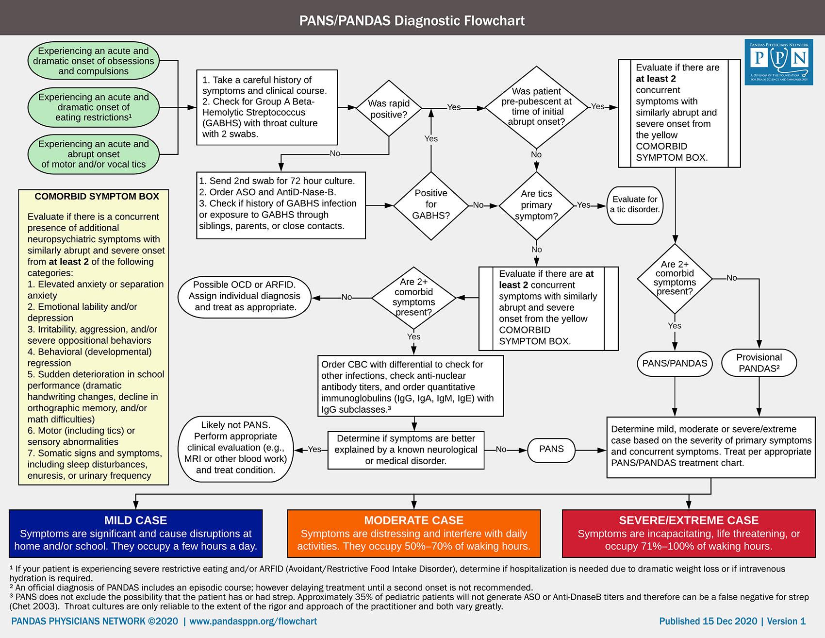 How to diagnose PANS/PANDAS