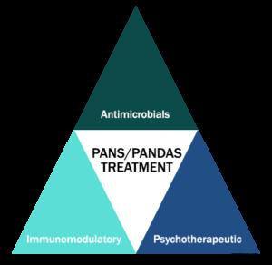 PANS PANDAS Treatment Triangle
