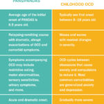 PANS/PANDAS compared to OCD